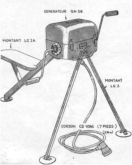 Generatrice gn58